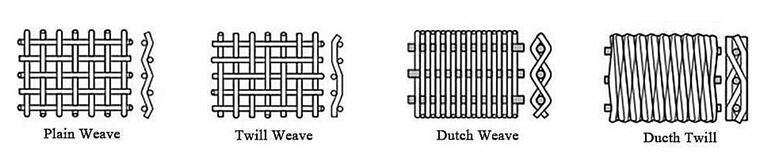 woven wire mesh weaving method